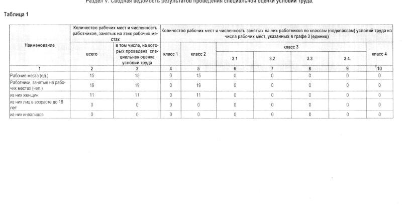 Результаты Специальной оценки условий труда